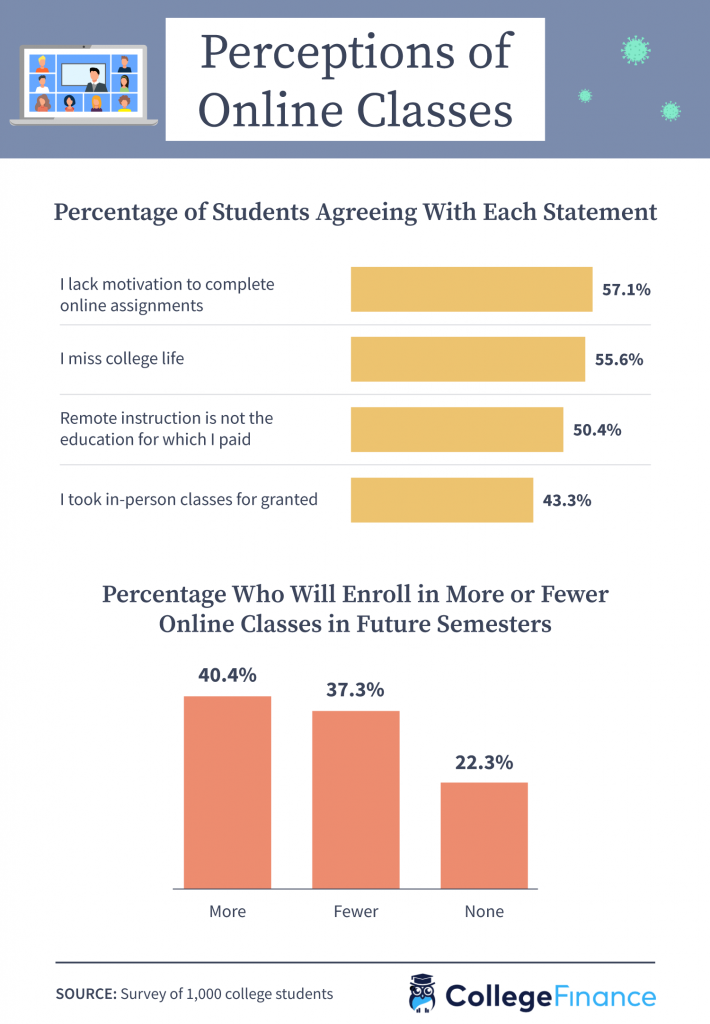 Perceptions of online college courses from 1,000 students.