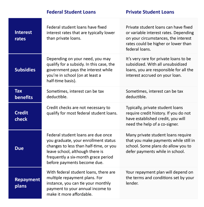 Table comparing the components of federal and private student loans.