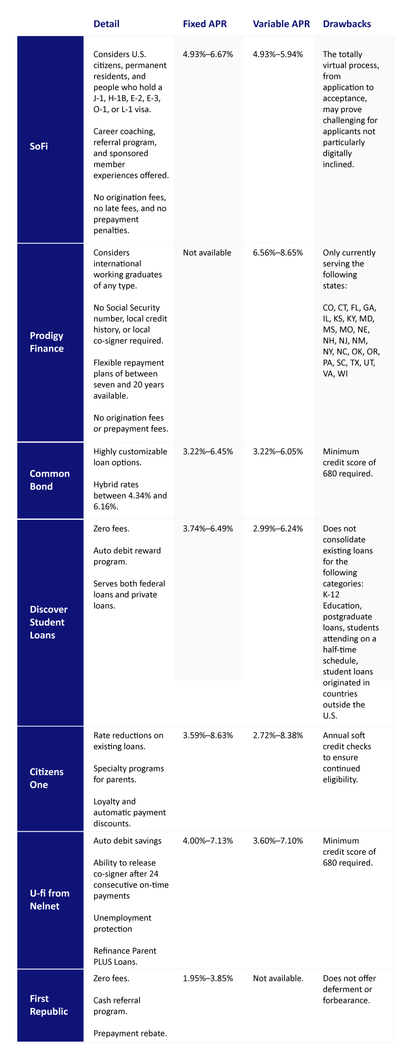 Table of refinance companies' loan components for international students
