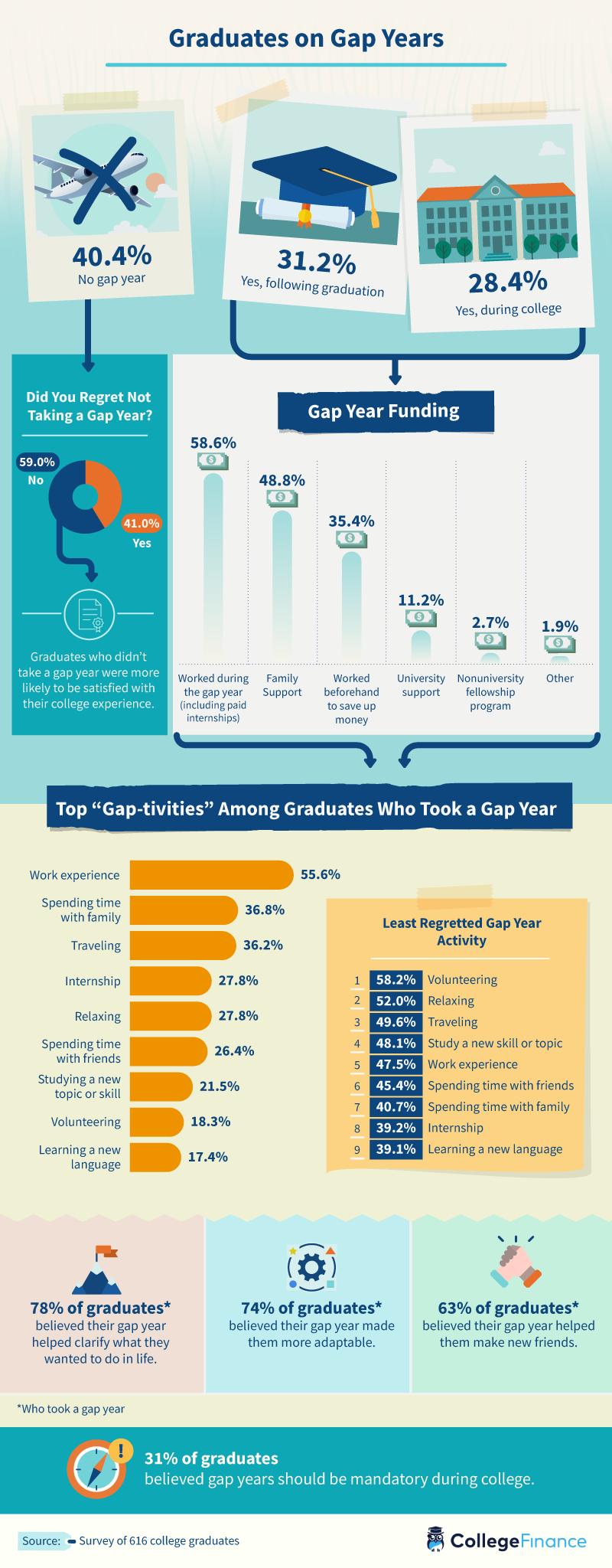 College graduates on gap years