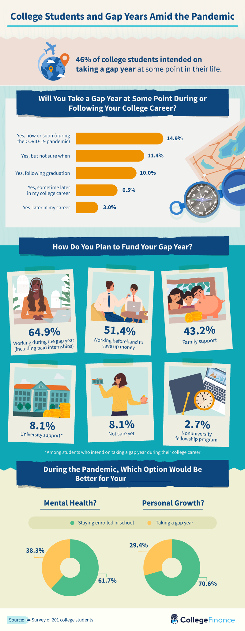 College students on gap years